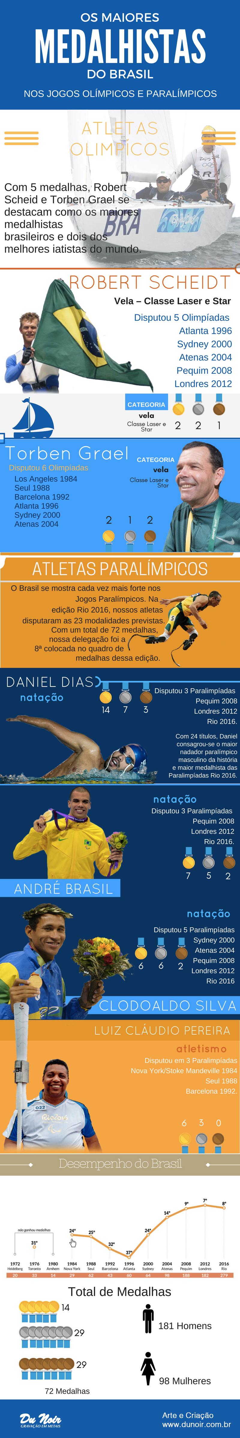 Os Maiores Medalhistas do Brasil